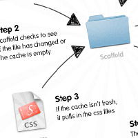 This Will Change the Way you Code your CSS