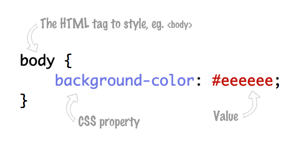 CSS Explanation